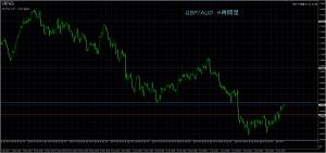 8/2 GBP/AUD 4H