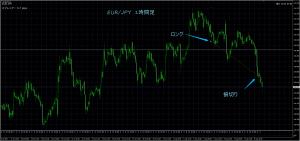 8/9 EUR/JPY 1H