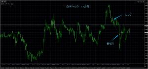 8/11GBP/AUD15M