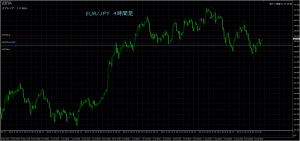 8/22 EUR/JPY 4H