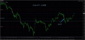 8/22 EUR/JPY 15M