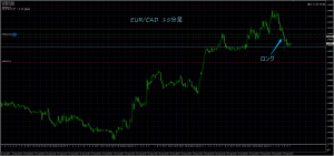8/29 EUR/CAD 15M