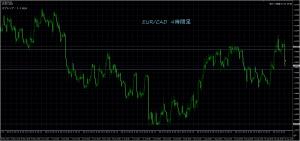 8/31 EUR/CAD 4H