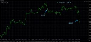 8/31 EUR/CAD 15M