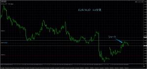 9/4 EUR/AUD 15M