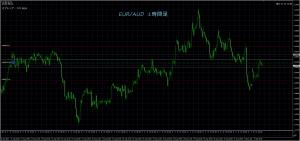 9/5 EUR/AUD 1H