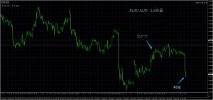9/5 EUR/AUD 15M