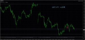 9/6 GBP/JPY 15M