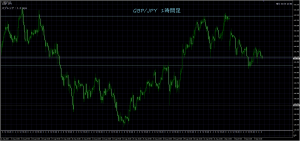 9/6 GBP/JPY 1H