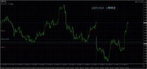 9/13 GBP/CAD 1H