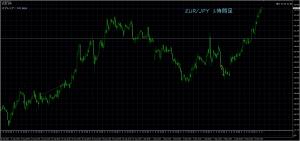 9/13 EUR/JPY 1H