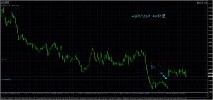 9/14 AUD/USD 15M