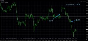 9/19 AUD/USD 15M