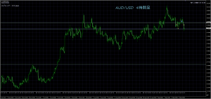 9/19 AUD/USD 4H