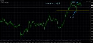 9/19 EUR/AUD 15