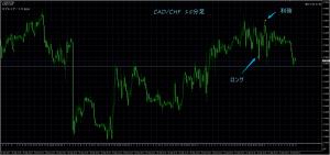 9/22 CAD/CHF 15M