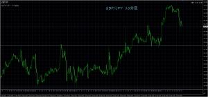 9/22 GBP/JPY 15M