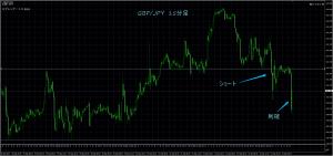 9/23 GBP/JPY 15M