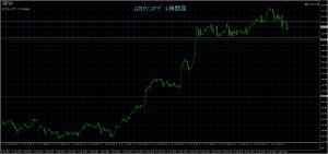 9/23 GBP/JPY 1H