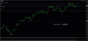 9/29 USD/JPY 1H