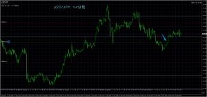 9/29 USD/JPY 15M