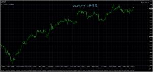 10/2 USD/JPY 1H
