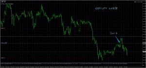 10/3 GBP/JPY 15M