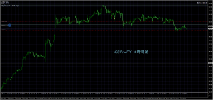 10/3 GBP/JPY 1H