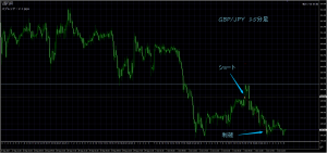 10/4 GBP/JPY 15M
