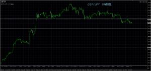 10/4 GBP/JPY 1H