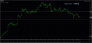 10/4 GBP/CHF 1H