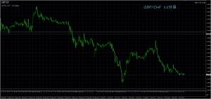 10/4 GBP/CHF 15M