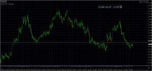 10/4 EUR/AUD 15M