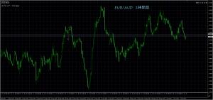 10/4 EUR/AUD 1H
