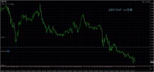 10/6 GBP/CHF 15M