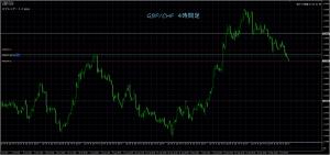10/6 GBP/CHF 4H