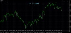 10/6 CAD/JPY 4H
