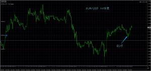 10/9 EUR/USD 15M