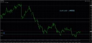 10/9 EUR/USD 1H