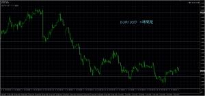 10/10 EUR/USD 1H