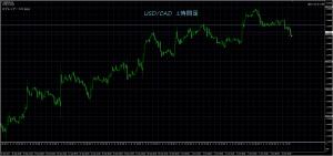 10/10 USD/CAD 1H