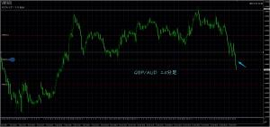 10/12 GBP/AUD 15M
