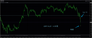 10/12 GBP/AUD 15