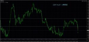 10/12 GBP/AUD 1H