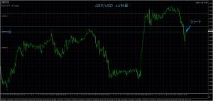 10/26 GBP/USD 15M