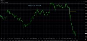 10/27 EUR/JPY 15M