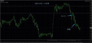 10/27 GBP/USD 15M