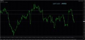 10/27 GBP/USD 1H