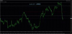10/27 EUR/JPY 1H