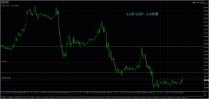 10/30 EUR/GBP 15M